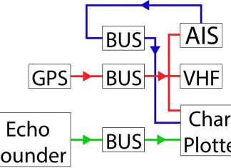 Diagramatic view of a NMEA 0183 network with multiple busses