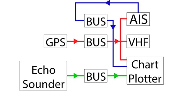 Graphic illustrating multiple busses on a NMEA 0183 network