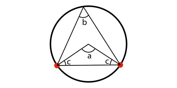 Circle theory demonstrating angles inside a triangle add up to 180 degrees