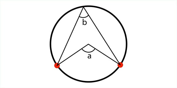 Circle theory demonstrating the angle in the centre is double the angle on the circumference