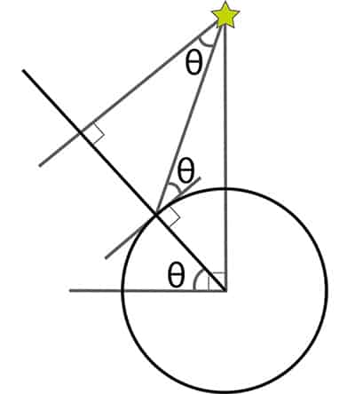 Diagram demonstrating conservation of angles theory