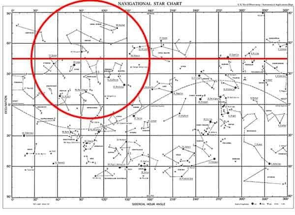 Star chart with a line showing 45 degrees north intersecting with a circle approximating our view of the sky