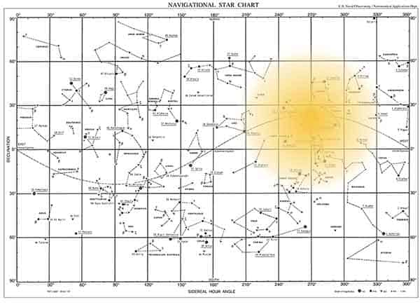 Position of the midsummer sun on a star chart
