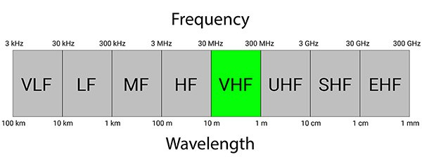 Illustration of where VHF fits within the radio spectrum