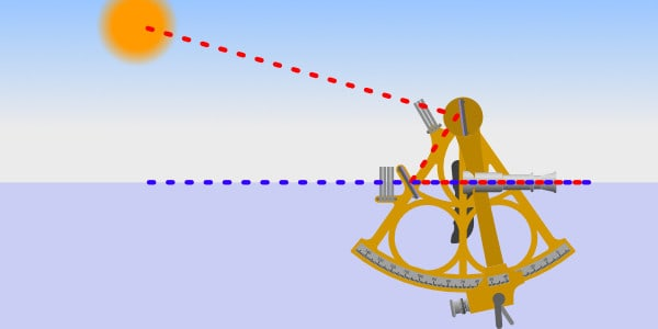 Diagram illustrating a sextant measuring the altitude of the sun
